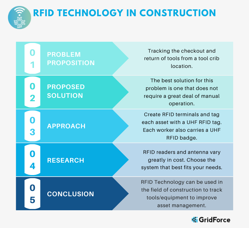 Step By Step Process Using RFID in Construction Tool Tracking