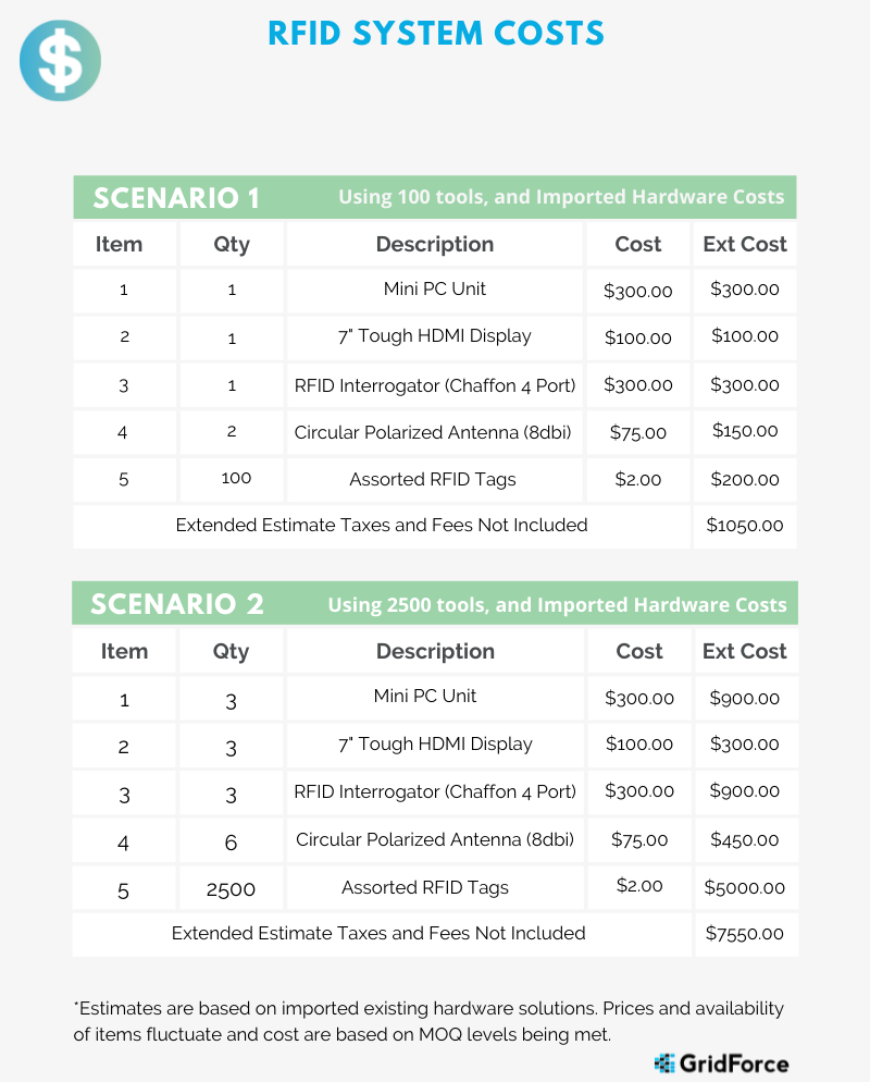RFID System Estimated Costs