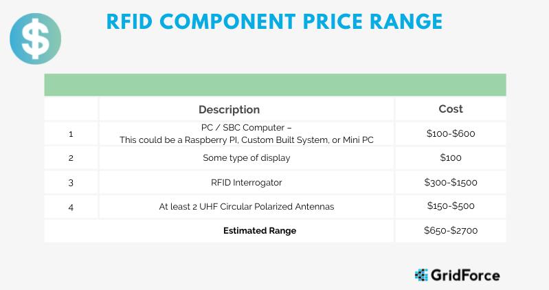 Components of RFID Price Range