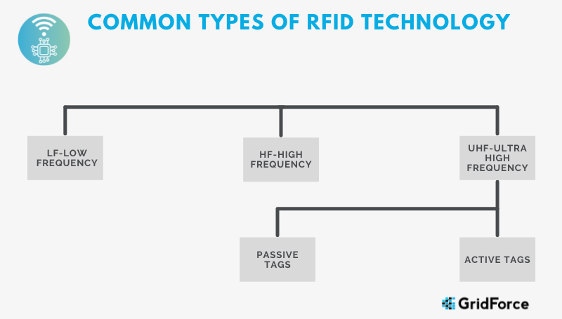 Types of RFID Technology