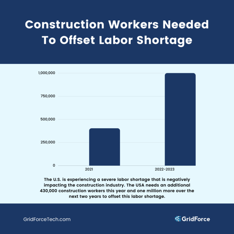Construction Workers Needed Per Year Bar Chart