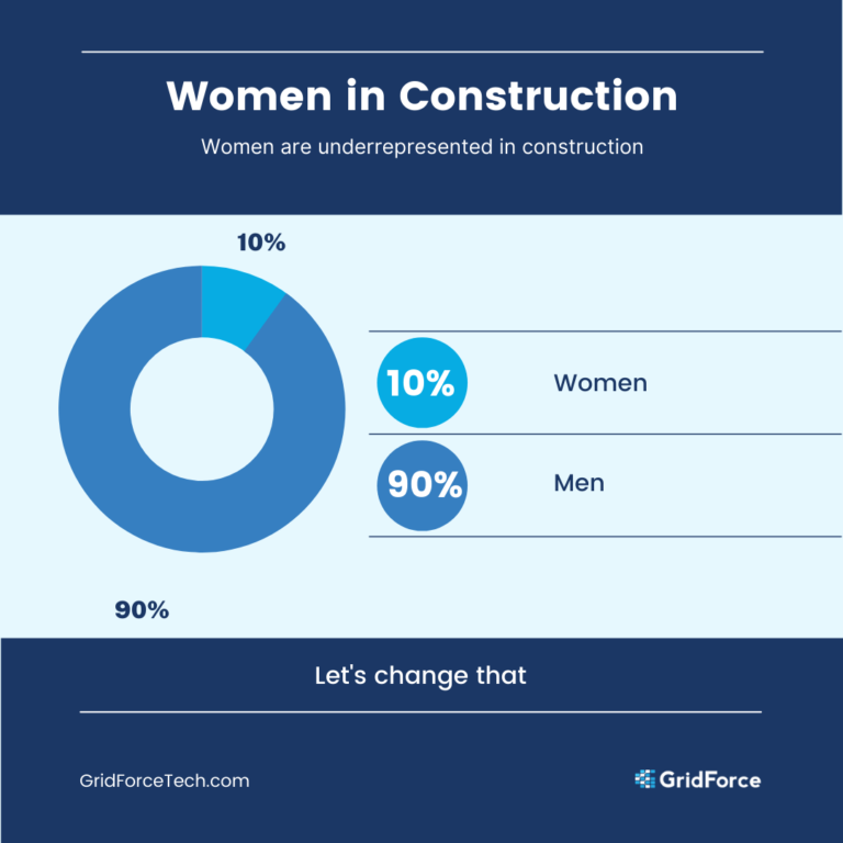 Women Representation In Construction Donut Chart Infographic